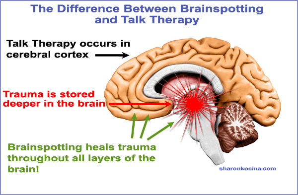 The difference between brainspotting and talk theraoy